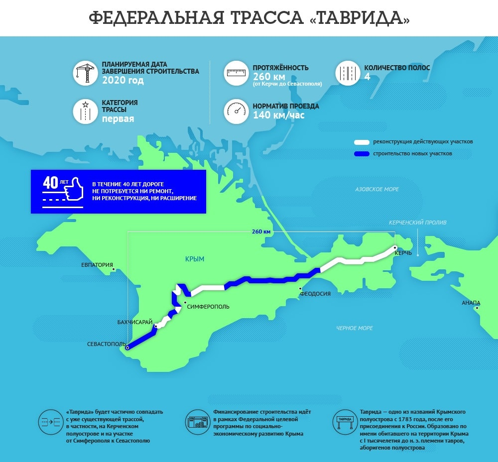 Схема строительства трассы
